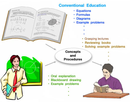 Browsing Software And Computer Based Instructional Materials By Title